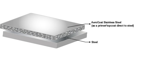 AeroCoat Stainless Steel Diagram