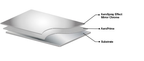 Mirror Chrome Effect Diagram