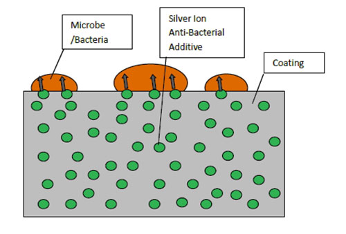 Anti-Bacterial Additive graphic